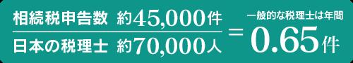相続税申告数 約4万5000件/日本の税理士 約7万人 税理士1人当たり 0.65件